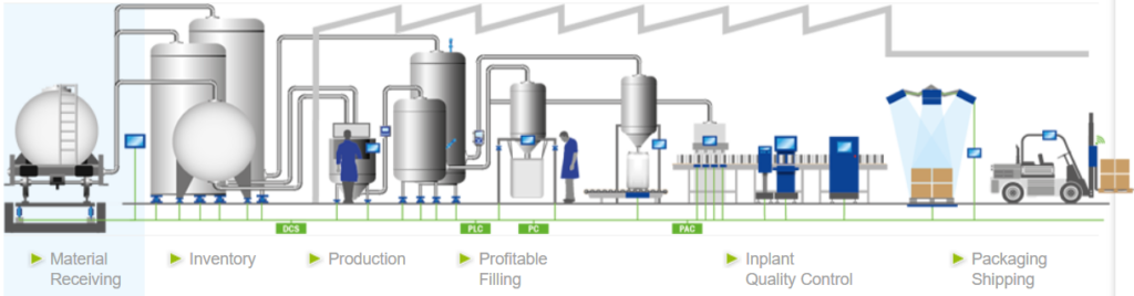 A schematic workflow of equipment manufacturing where Mettler Toledo products can aid in performance enhancement.