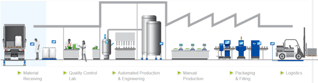 A schematic presentation of steps where Mettler Toledo products can help to enhance the quality and productivity in the food industry.